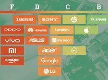 Tecnologia e Web: il lato oscuro della digitalizzazione